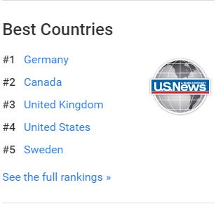Best Countries ranking